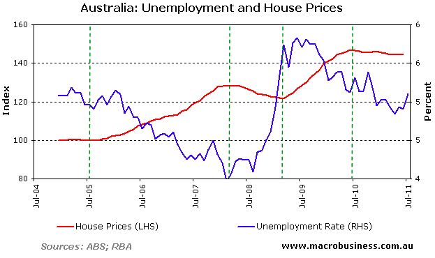 unemployment and house prices